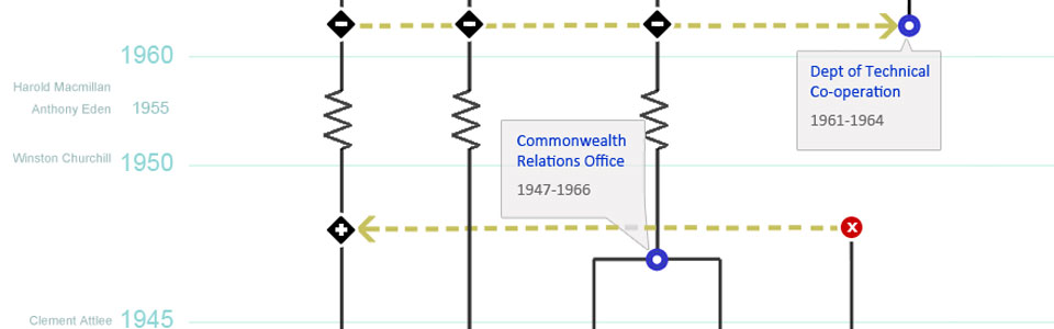 Visualised: Timelines of Government departments