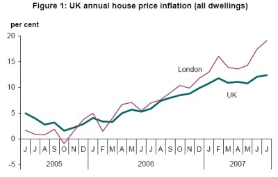 Figure 1: UK annual house price inflation (all dwellings)