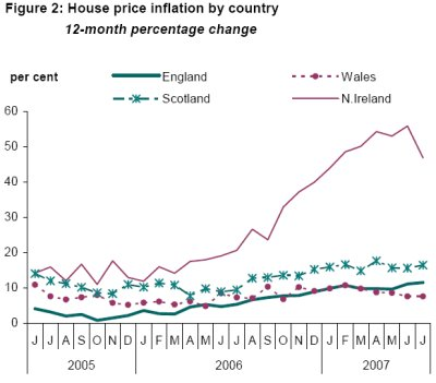 Figure 2: House price inflation by country - 12-month percentage change