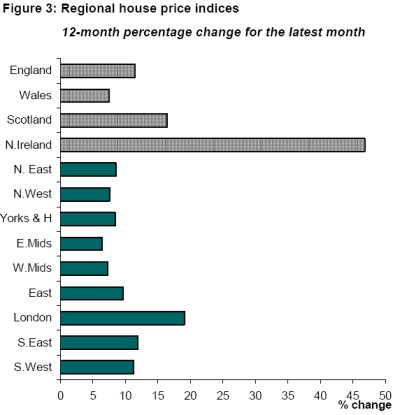 Figure 3: Regional house price indices - 12-month percentage change for the latest month