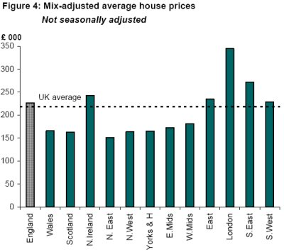 Figure 4: Mix-adjusted average house prices - Not seasonally adjusted