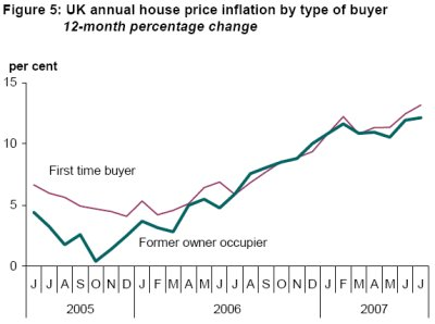 Figure 5: UK annual house price inflation by type of buyer - 12-month percentage change