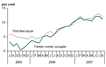 Figure 5: UK annual house price inflation by type of buyer 12-month percentage change