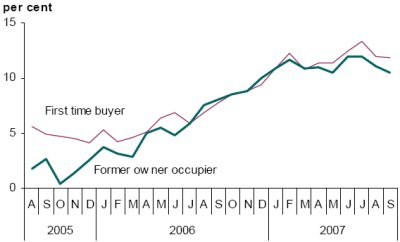 Figure 5: UK annual house price inflation by type of buyer (12-month percentage change)