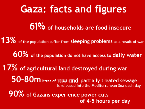 Gaza stats - 61% of households are food insecure; 13% of the population suffer from sleeping problems as a result of war; 17% of agricultural land destroyed during war; 60% of population do not have access to daily water; 50-80m litres of raw and partially treated sewage is released into the Mediterranean Sea every day; 90% of Gazans experience power cuts of 4-5 hours per day