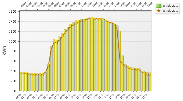 Graph showing energy use in July