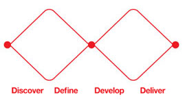 The double diamond model of the design process is divided into four stages: Discover, Define, Develop and Deliver
