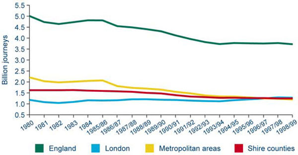 Graph: Chart 6h Bus passenger journeys in England