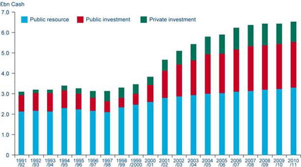 Chart 6i Local transport - public and private investment and public resource spend (1991/92 to 2010/11) (see 