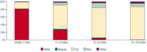 Graph: Chart 6g Local journeys by mode of transport (1996/1998)