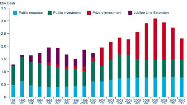 Chart 6k London - public and private investment and public resource spend (1991/92 to 2010/11) (see Annex 1 for 