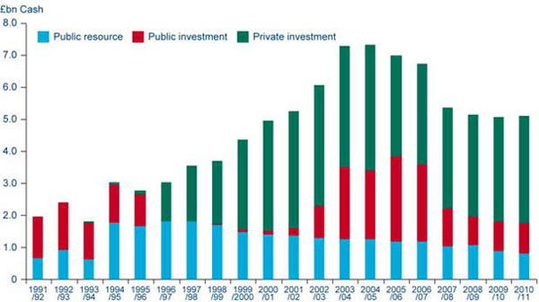 Graph: Chart 6b Railways - public and private investment and public resource spend (1991/92 to 2010/11) (see Annex 1 for 