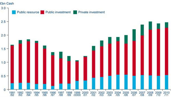 Graph: Chart 6e Strategic roads - public and private investment and public resource spend (1991/92 to 2010/11) 