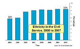 Click to view a larger version of  Ethnicity in the Civil Service 1999 to 2008