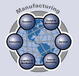 Manufacturing: Research - Design & development - Services - Sales & Marketing - Logistics & distribution - Fabrication