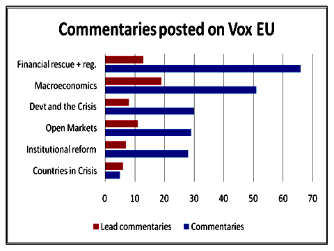 Commentries posted on Vox EU