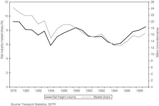 Figure 3:Rail freight volumes and share of total freight tonne kilometres (Great Britain)
