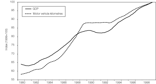 Figure 5:Road traffic and GDP growth