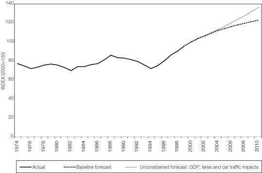 Figure 2:Actual and Baseline forecast total passenger rail demand in Great Britain (passenger kilometres)
