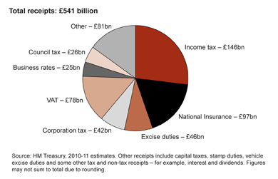 This pie chart sets out the source of government receipts by providing a summary of the revenue from direct and indirect taxes. The taxes with the biggest receipts are itemised and the smaller ones are grouped together in an 'other' category. The receipts of itemised taxes vary from nearly £150bn to £25bn: Total receipts: £541 billion, comprising: Income tax: 146 billion, National Insurance: £97 billion, Excise duties £46 billion, Corporation tax: £42 billion, VAT: £78 billion, Business rates: £25 billion, Council tax: £26 billion, Other: £81 billion. Source: HM Treasury 2010-11 estimates. Other receipts include capital taxes, stamp duties, vehicle excise duties and some other tax and non-tax receipts – for example interests and dividends. Figures may not sum to total due to rounding.