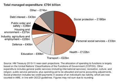 This pie chart shows where taxpayers' money is spent. It shows the 10 biggest areas of Total Managed Expenditure ('TME'), with other, smaller areas of TME grouped together: Total managed expenditure: £704 billion. Comprising: Social protection: £169 billion, Personal social services: £33 billion, Health: £122 billion, Transport: £22 billion, Education: £89 billion, Defence: £40 billion, Industry, agriculture and employment: £20 billion, Housing and environment: £27 billion, Public order and safety: £36 billion, Debt interest: 43 billion, Other: 74 billion. Source: HM Treasury 2010-11 near cash projections. The allocation of spending to functions is largely based on the United Nations' Classifications of the Functions of Government (COFOG). Other expenditure includes: general public services, (including international services); recreation, culture and religions; public service pensions; plus spending yet to be allocated and some accounting adjustments. Social protection includes tax credit payments in excess of an individual's tax liability, which are now counted in AME, in line with OECD guidelines. Figures may not sum due to rounding.