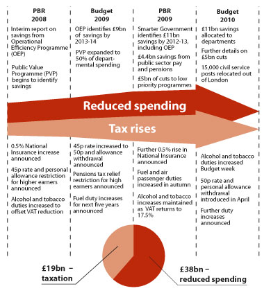 Diagram showing key measures announced from Pre-Budget Report 2009 to Budget 2010 contributing to reduced spending of £38bn and increased taxation of £19bn by 2013-14.