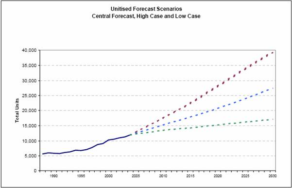 Unitised forecasts: central forecast, high and low case scenarios