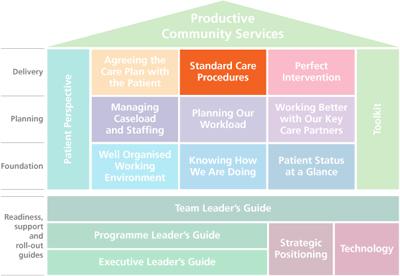 Standard Care Procedures