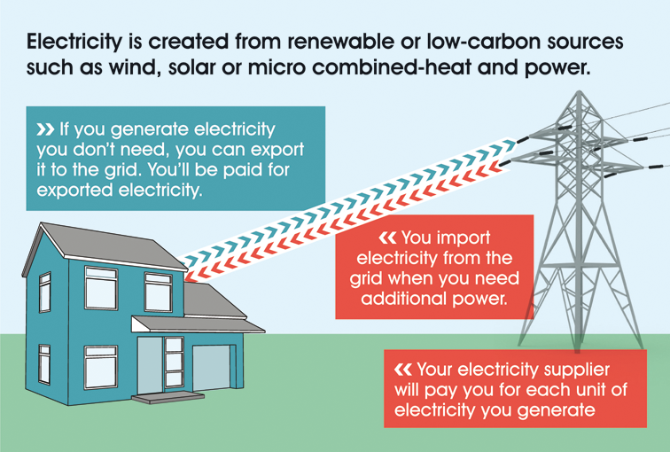 Electricity is created from renewable or low-carbon sources such as wind, solar or micro combined-heat and power. If you generate electricity you don't need, you can export it to the grid. You'll be paid for exported electricity. You import electricity from the grid when you need additional power. Your electricity supplier will pay you for each unit of electricity you generate