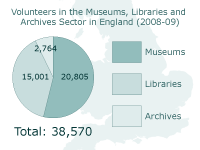 Volunteering Numbers statistics