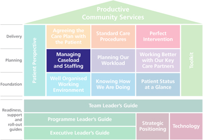 Managing Caseload and Staffing