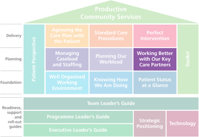 Working Better with Our Key Care Partners