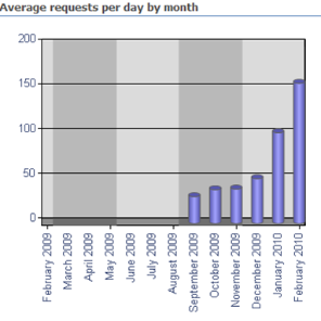 Dear Parent blog usage.png