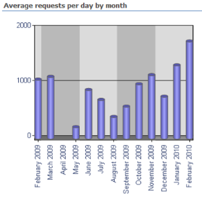 Website usage.png