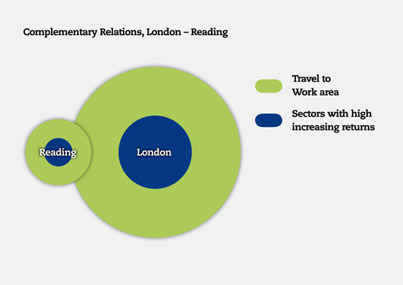 Complementary relations between London and Reading