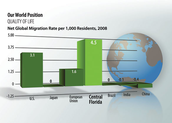 Quality of life indicator: net global migration rate per 1,000 residents 2008 – world position
