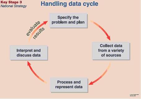 data handling coursework help