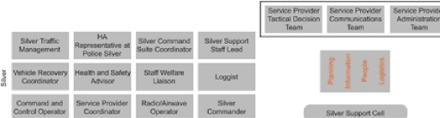 Silver Command Structure