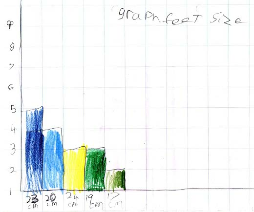 Illustration of a graph drawn by Ben to represent number of students having different feet sizes.