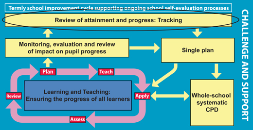 Diagram of the school improvement cycle with emphasis on the tracking component