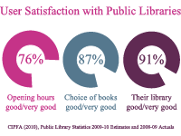 User satisfaction with public libraries