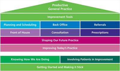 Productive General Practice