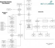 Spend Analysis Service Flow Chart