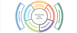 New Leadership Framework 360 degree Feedback Tool for all Health and Social Care Staff Launched