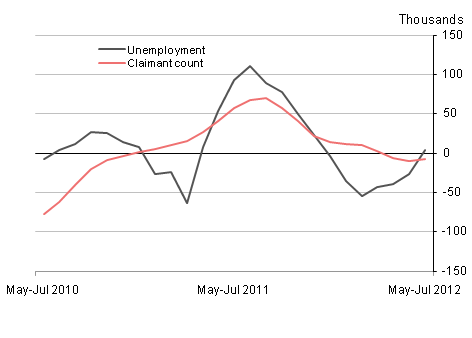 Unemployment and the claimant count
