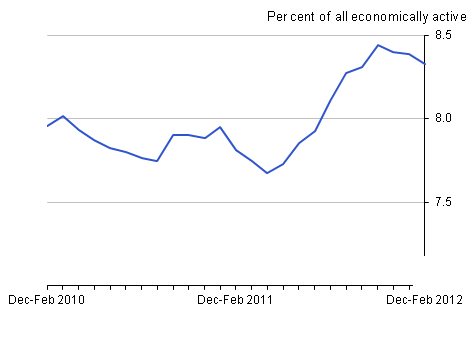 Unemployment rate, April 2012