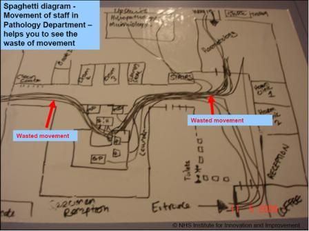 Archived content spaghetti diagram nhs institute for innovation spaghetti diagram ccuart Gallery