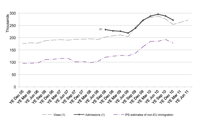 The chart shows the trends of visas issued, passenger arrivals and International Passenger Survey (IPS) estimates of immigration for study between year ending December 2005 and the latest data published. The data are sourced from Tables be.04 and ad.01. Estimates from the IPS are available from Office for National Statistics.