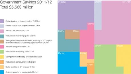 Government savings 2011-12