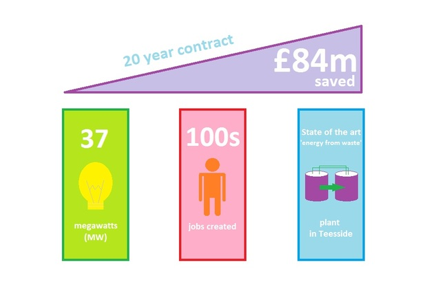 Diagram showing savings of £84m over 20 years and the creation of hundreds of jobs through the deal, which generates 37 megawatts through an 'energy from waste' plant in Teeside